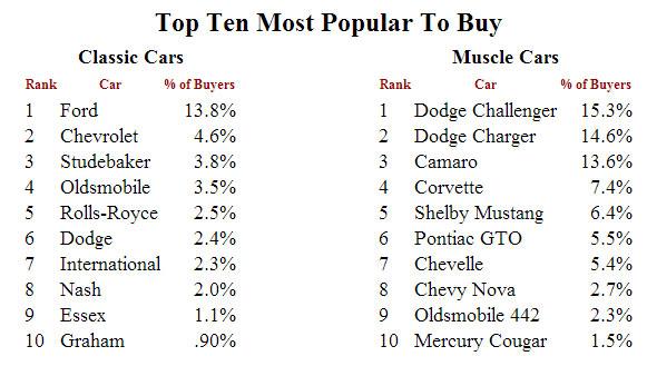 Top-10-Most-Popular